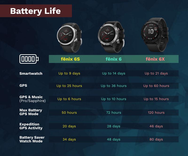Infographics-Garmin-Fenix6-Multisport-GPS-Watch-Battery-Life