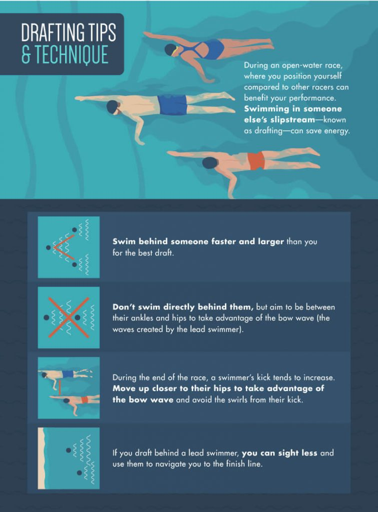 Open water Swimming Infographics
