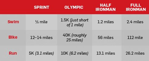 Ironman Triathlon vs Regular Triathlon Length